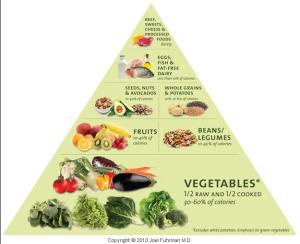 foodpyramid-fuhrman