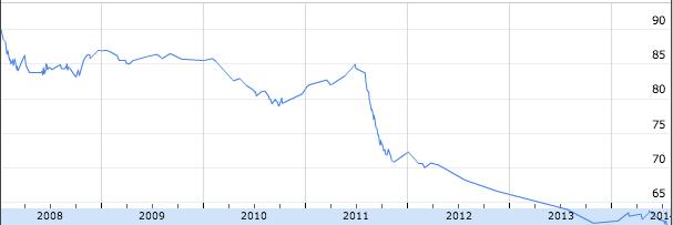 gewicht-2011-2014